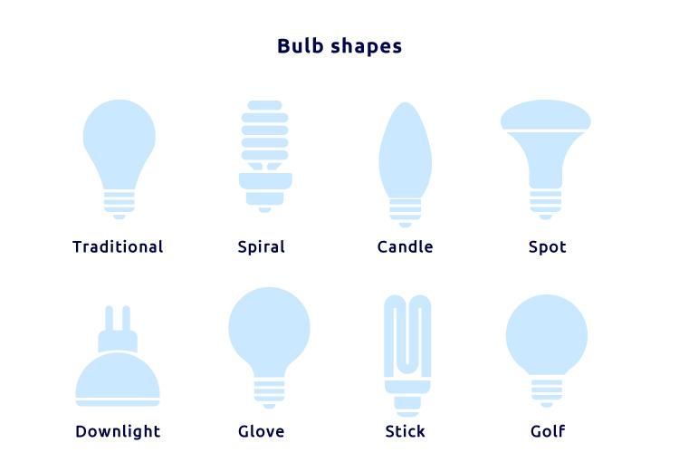 energy efficient light bulb shapes