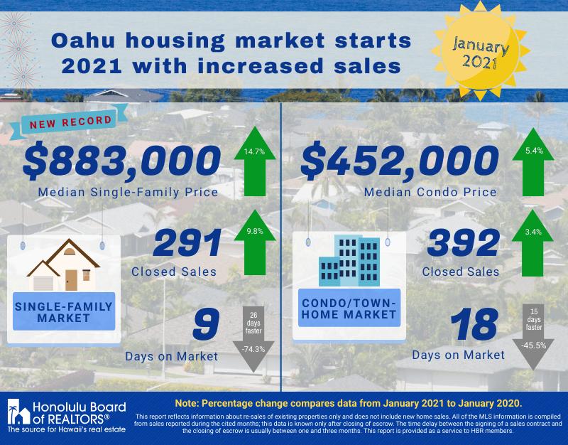 oahu housing market statistics