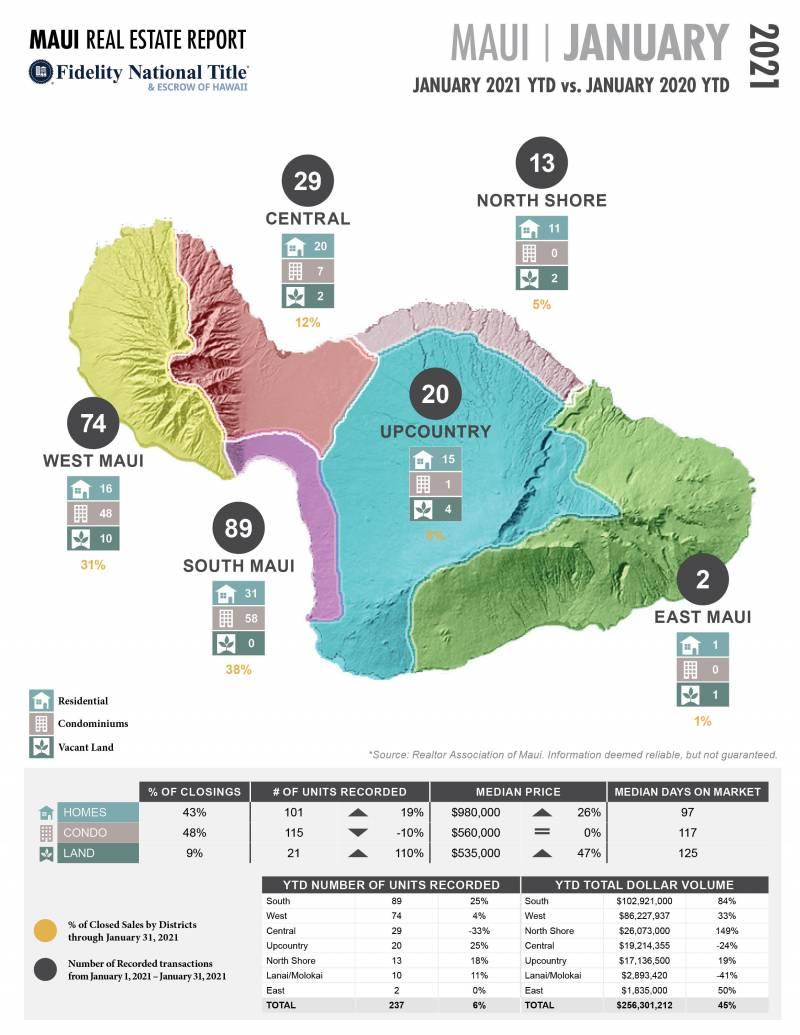 Maui Real Estate Statistics