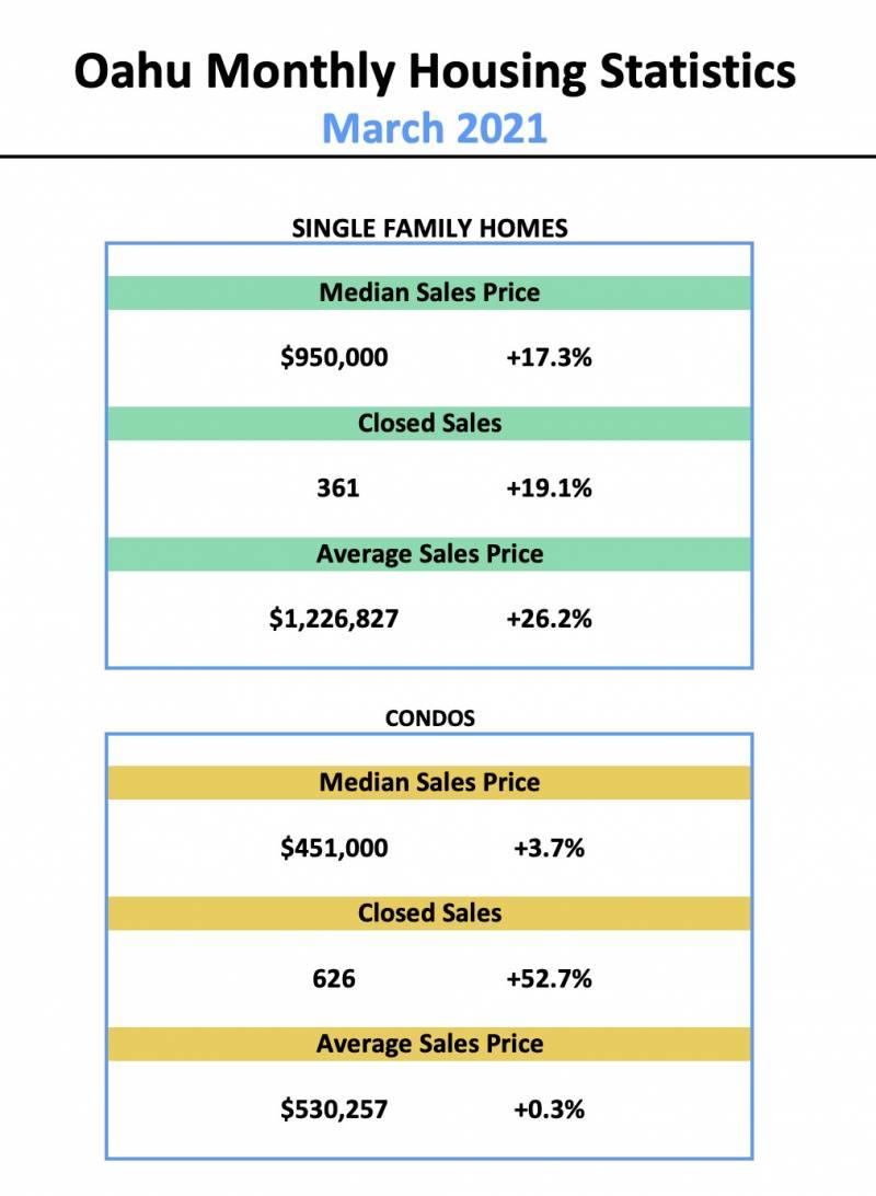 oahu monthly housing statistics