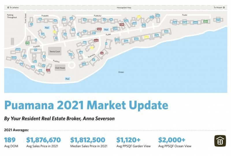 puamana 2021 market update