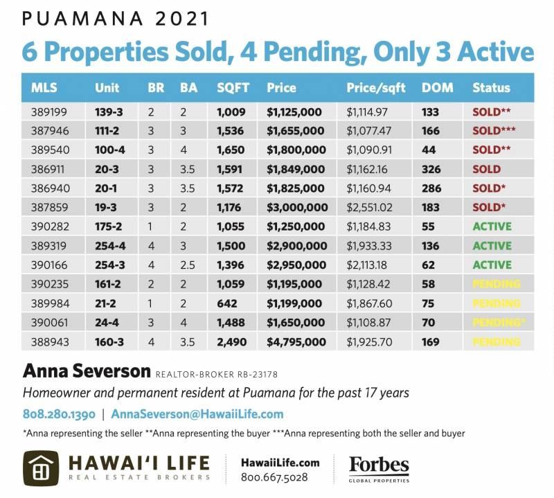 properties sold in puamana 2021