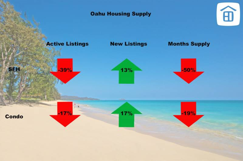 oahu housing supply