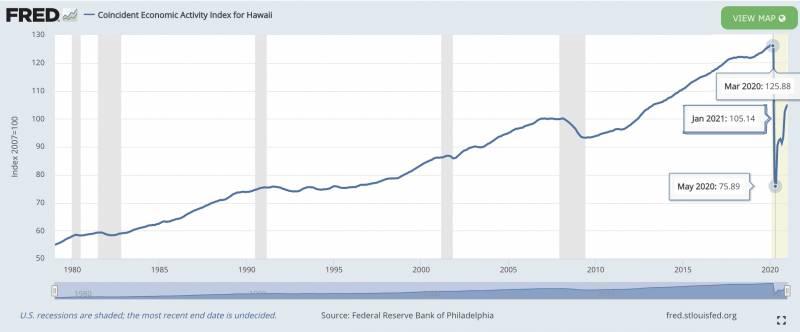 economic activinity index hawaii