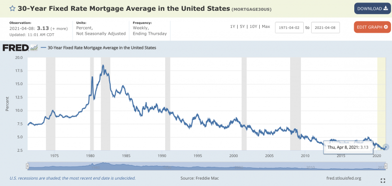 united states mortgage rates over time