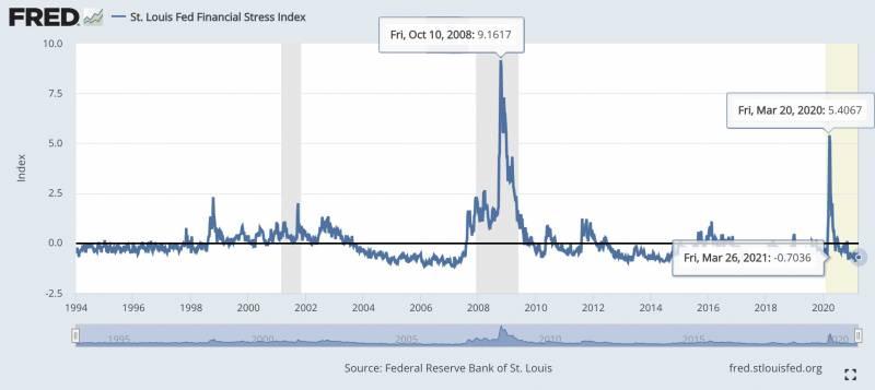 financial stress index