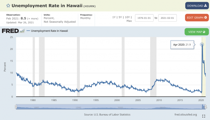unemployment rate in hawaii