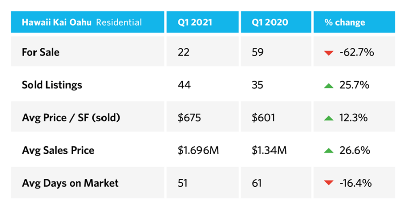 hawaii kai oahu real estate market stats 2021