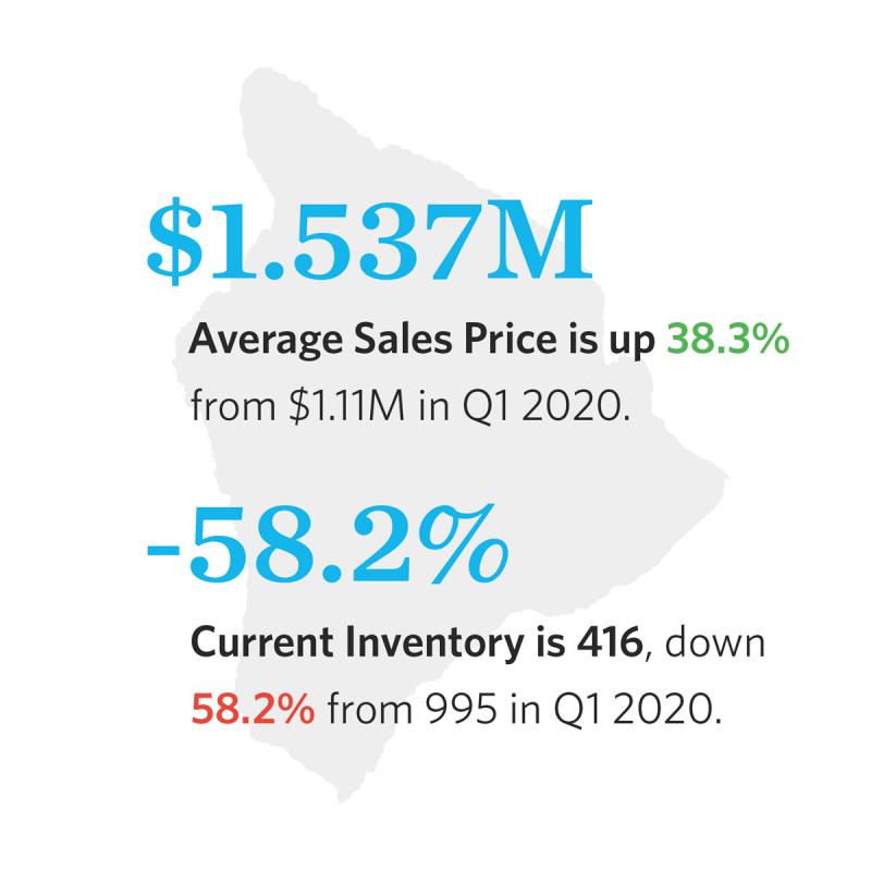 q1 big island sales price up, inventory down