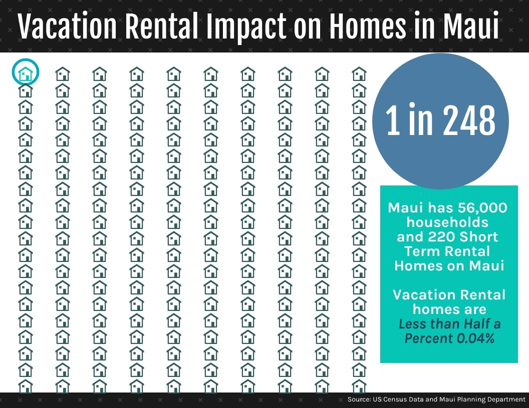 vacation rental impact on homes in maui