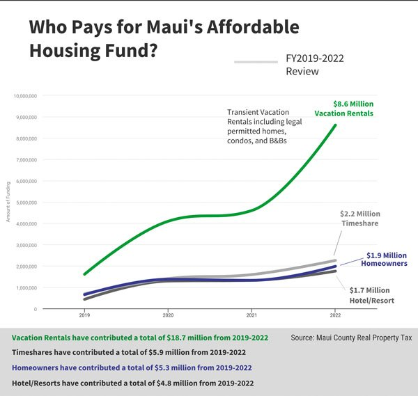 maui affordable housing chart