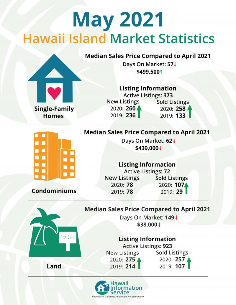 may 2021 hawaii island market statistics