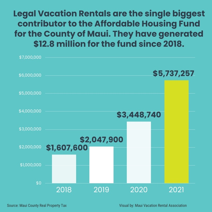 legal vacation rentals contribute to affordable housing
