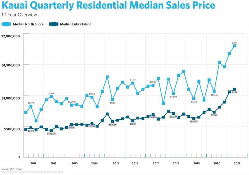 kauai residential median sales price