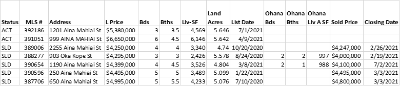 Spreadsheet showing the home sales activity in the Kaanapali Coffee Farms.