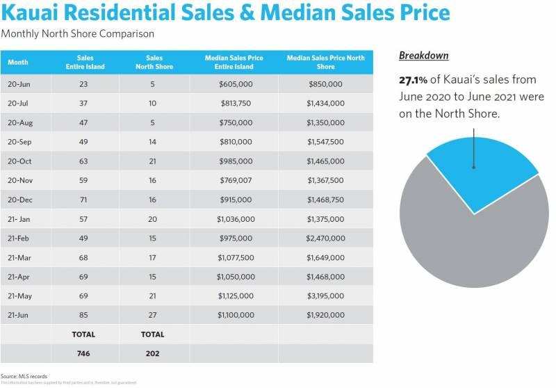 kauai residential sales