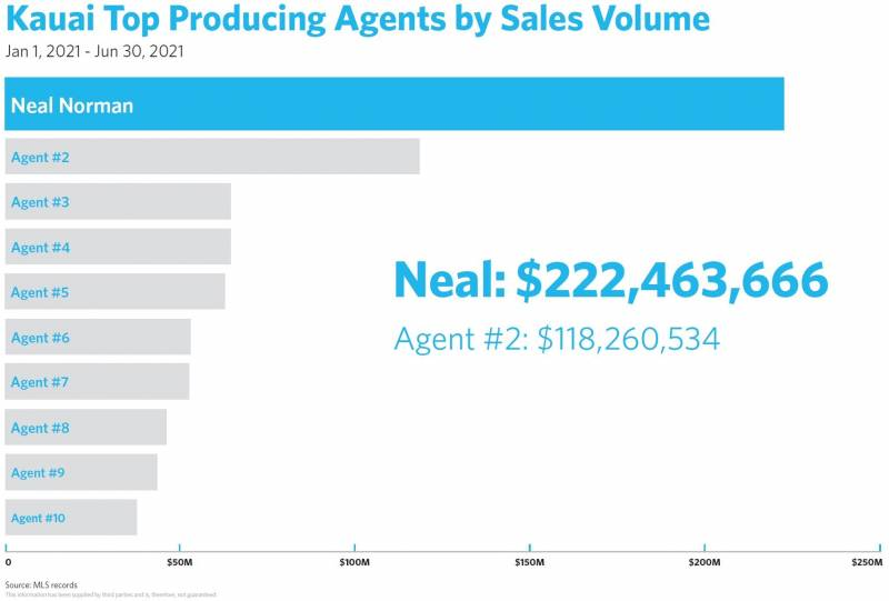 kauai top producing real estate agents