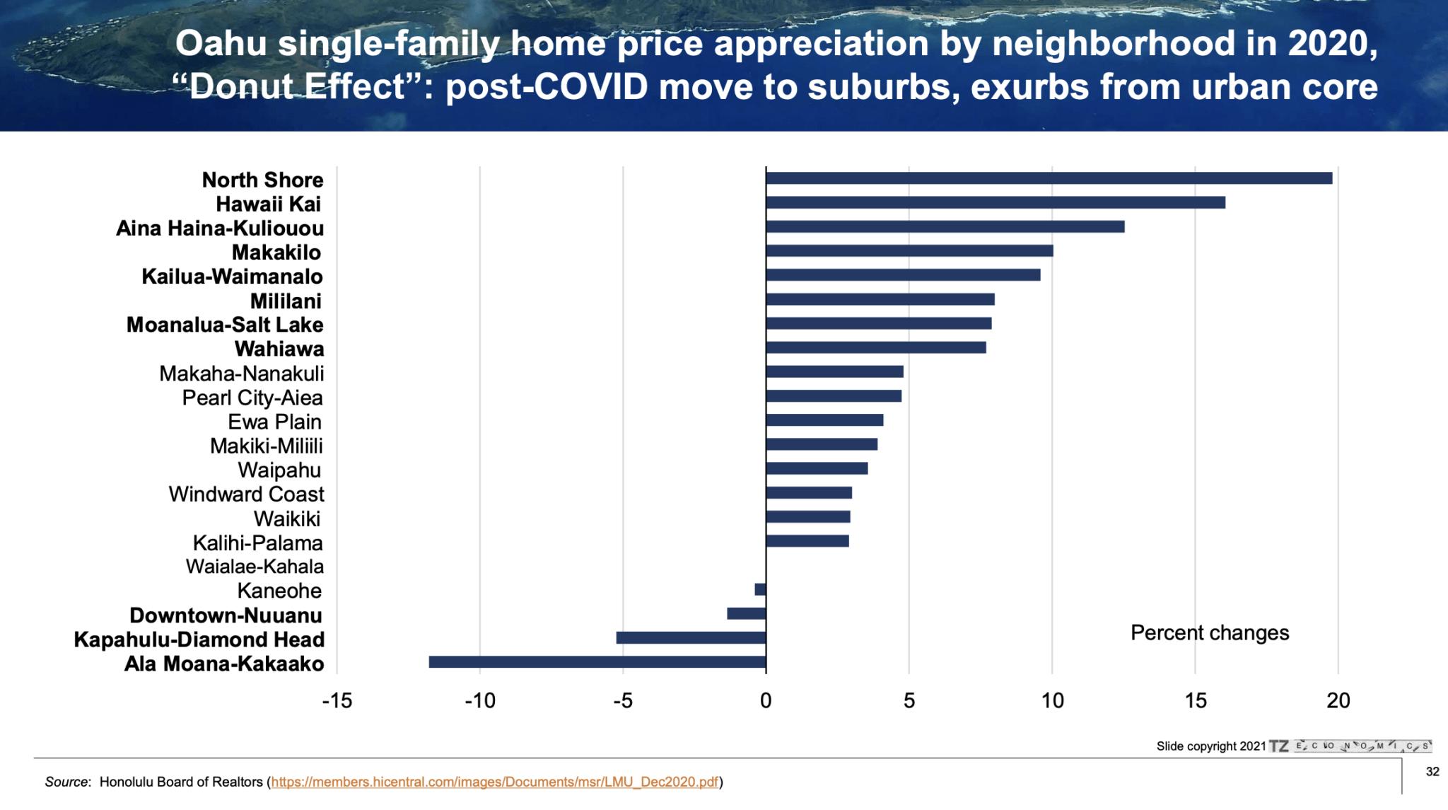 oahu single family home price appreciation 2020