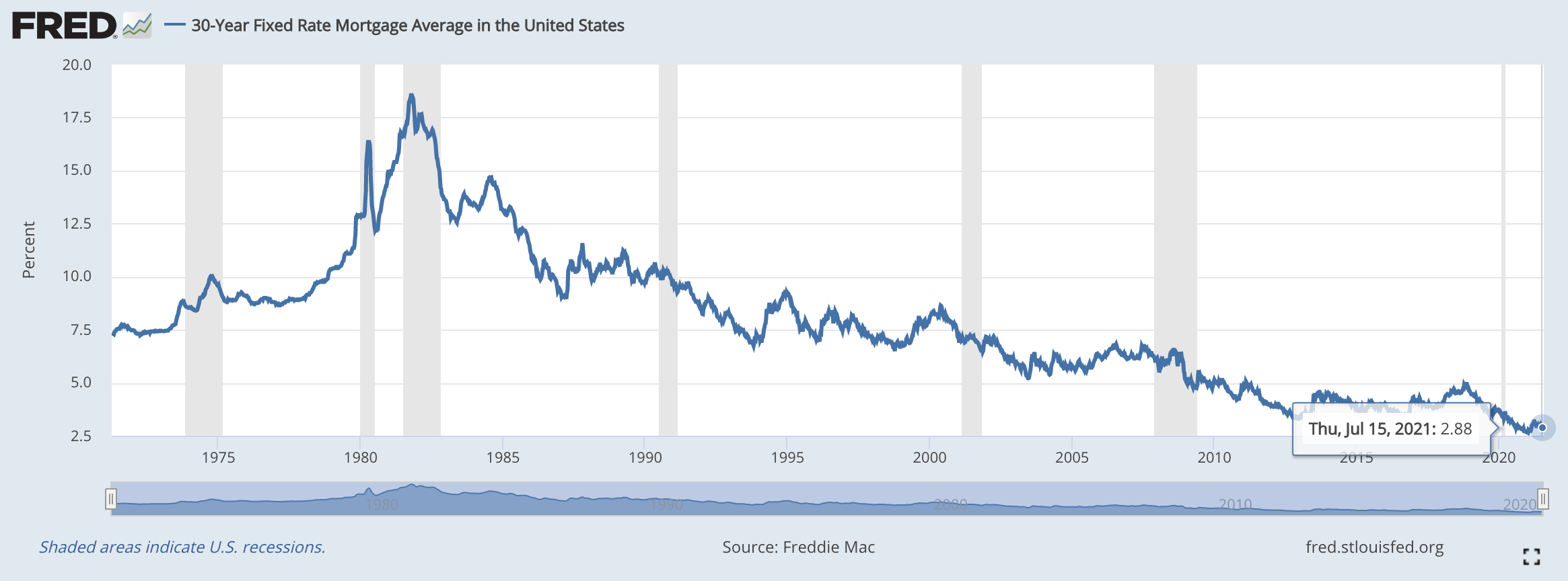 30 year fixed rate mortgage graph
