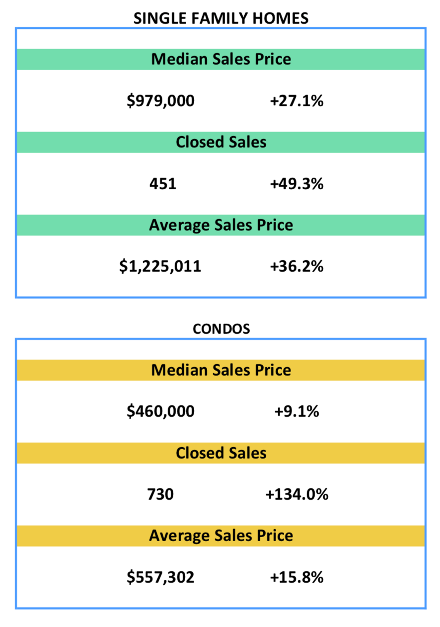 single family home sales and condo sales price
