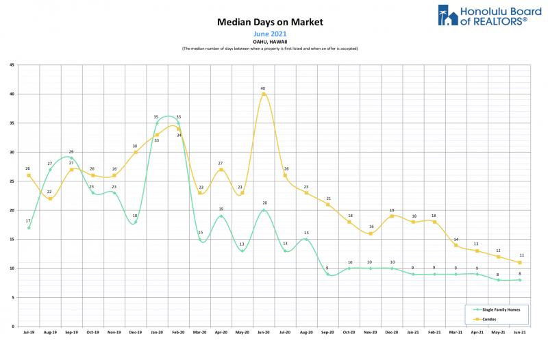 oahu hawaii median days on market
