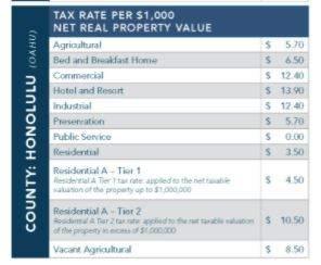 honolulu county tax rates 2021 2022