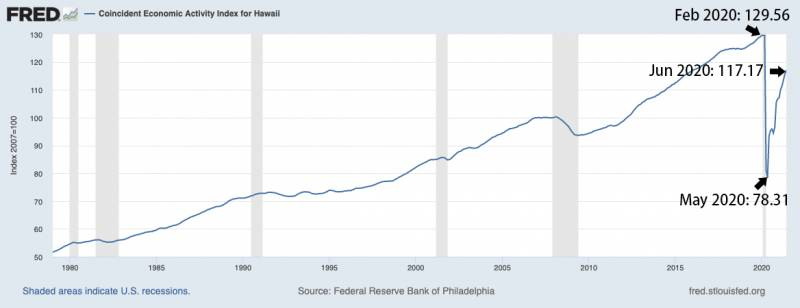 economic activity index for hawaii