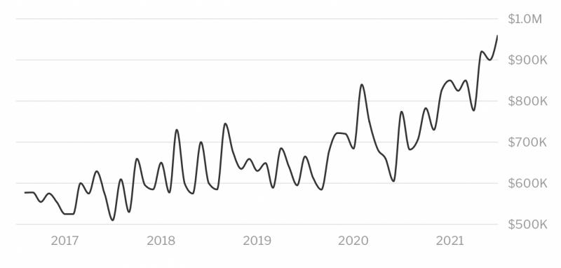 kauai median sales price graph